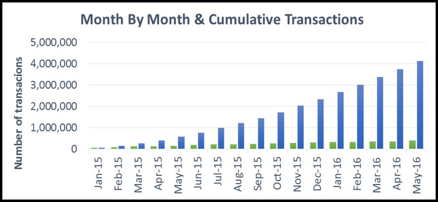 Monthly Cumulative Transactions May 2016